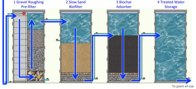 Biochar For Water Purification